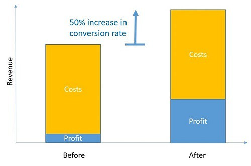 conversion rate and profit